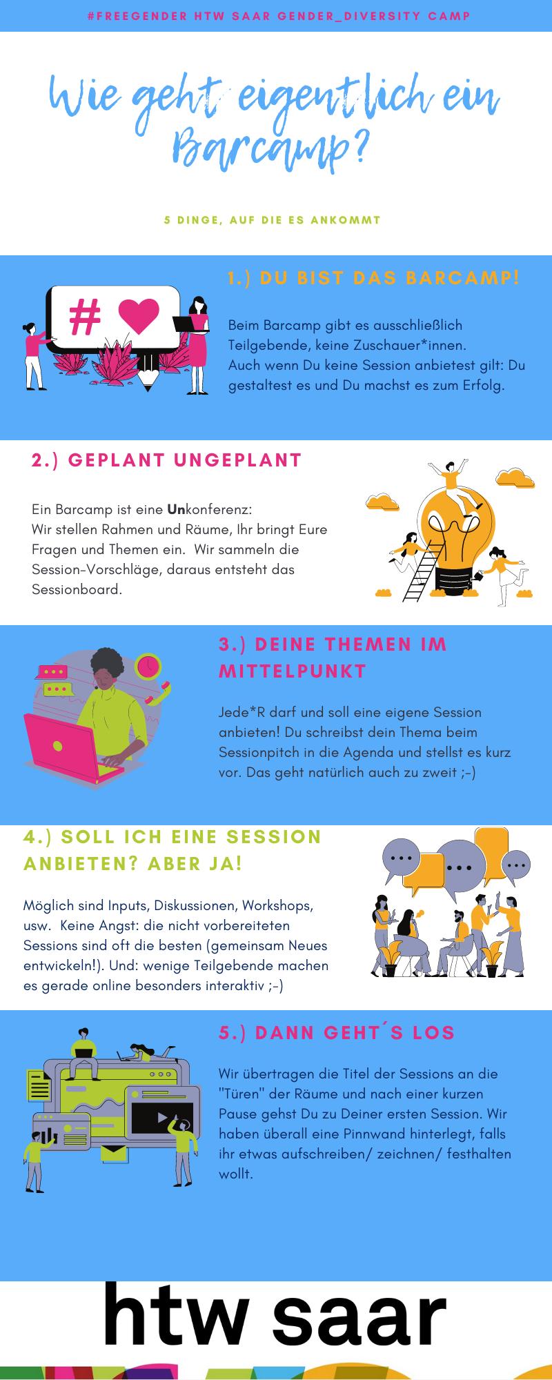 htw Infografik_barcamp.png