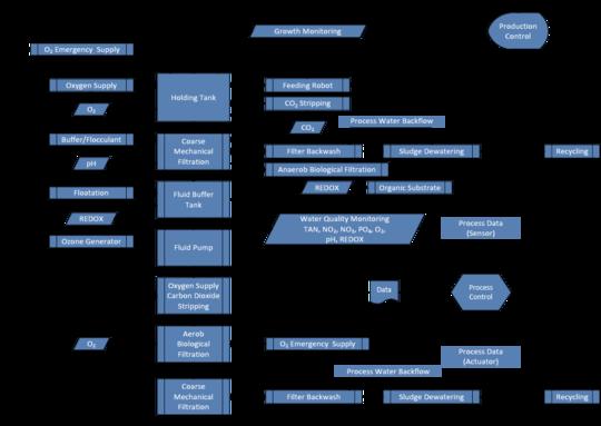 01_Prozesskette