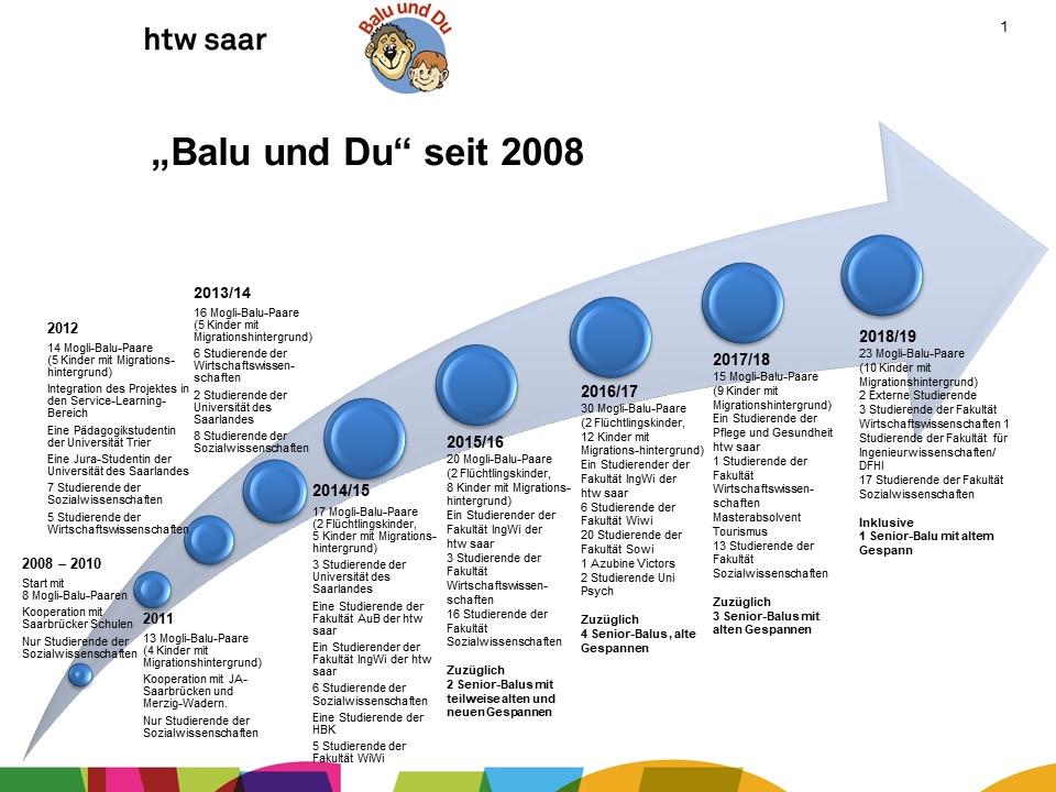 Balu und Du Entwicklung 2008-2018 neu 0918